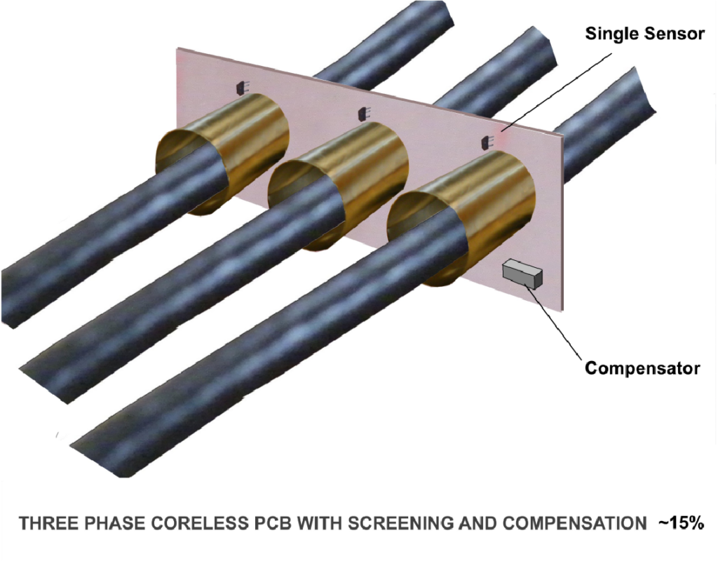 Three Phase Coreless PCB With Screening And Compensation